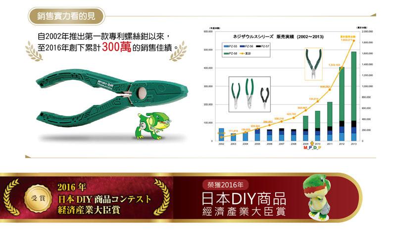 ENGINEER日本工程師多項產品, 獲得Good Design設計獎、IF設計獎、日本DIY商品經濟產業大臣賞, 專利螺絲鉗系列自推出以來已累積創下300萬支以上的銷售成績